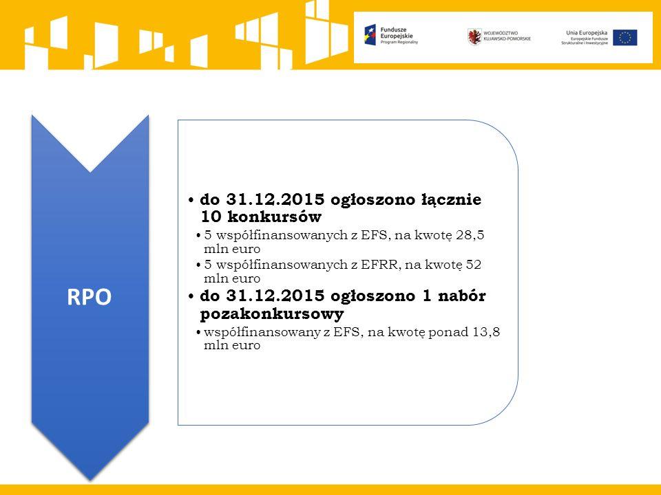 RPO do 31.12.2015 ogłoszono łącznie 10 konkursów 5 współfinansowanych z EFS, na kwotę 28,5 mln euro 5 współfinansowanych z EFRR, na kwotę 52 mln euro do 31.12.2015 ogłoszono 1 nabór pozakonkursowy współfinansowany z EFS, na kwotę ponad 13,8 mln euro