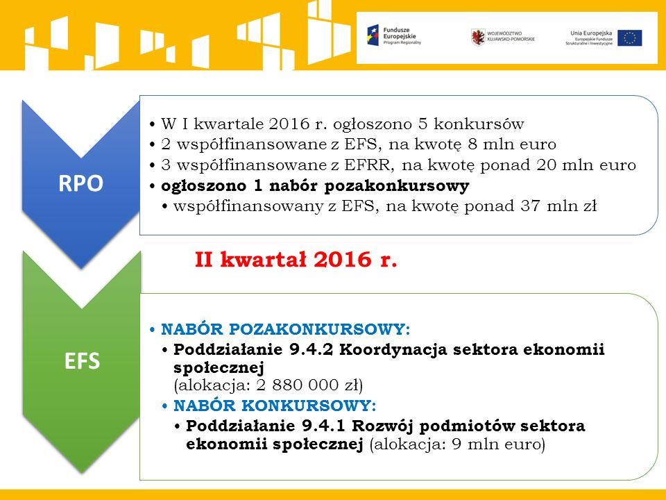 RPO W I kwartale 2016 r.