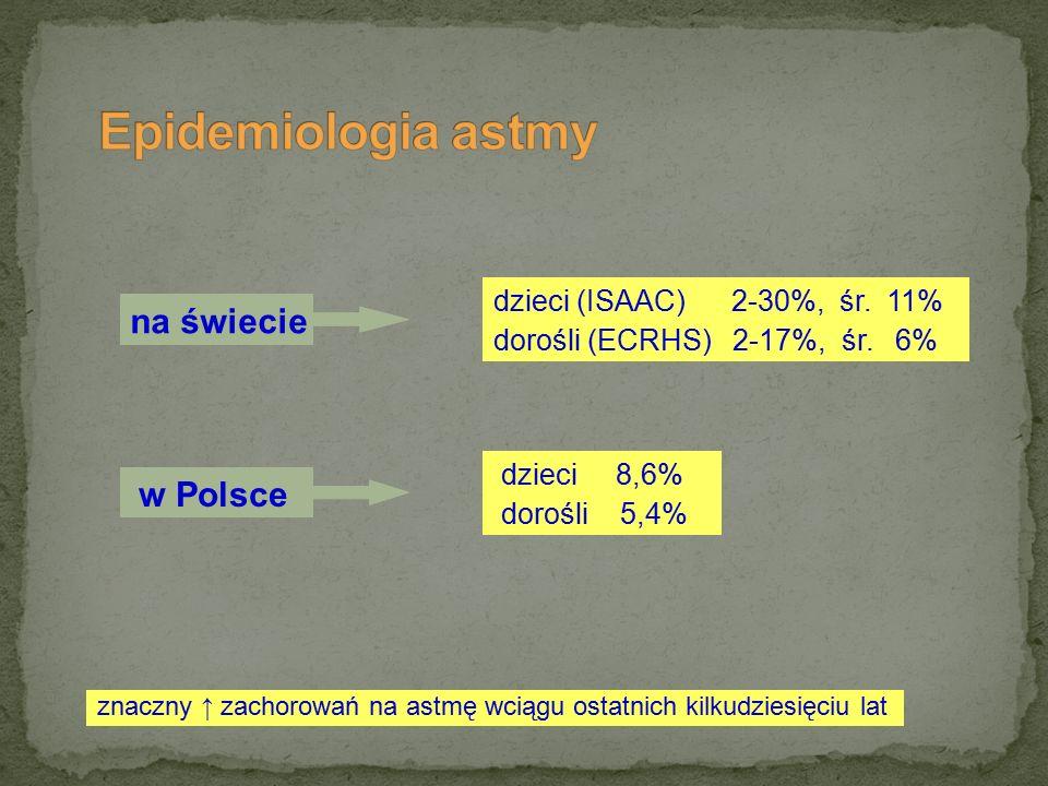 dzieci (ISAAC) 2-30%, śr. 11% dorośli (ECRHS) 2-17%, śr. 6% dzieci 8,6% dorośli 5,4% znaczny ↑ zachorowań na astmę wciągu ostatnich kilkudziesięciu la