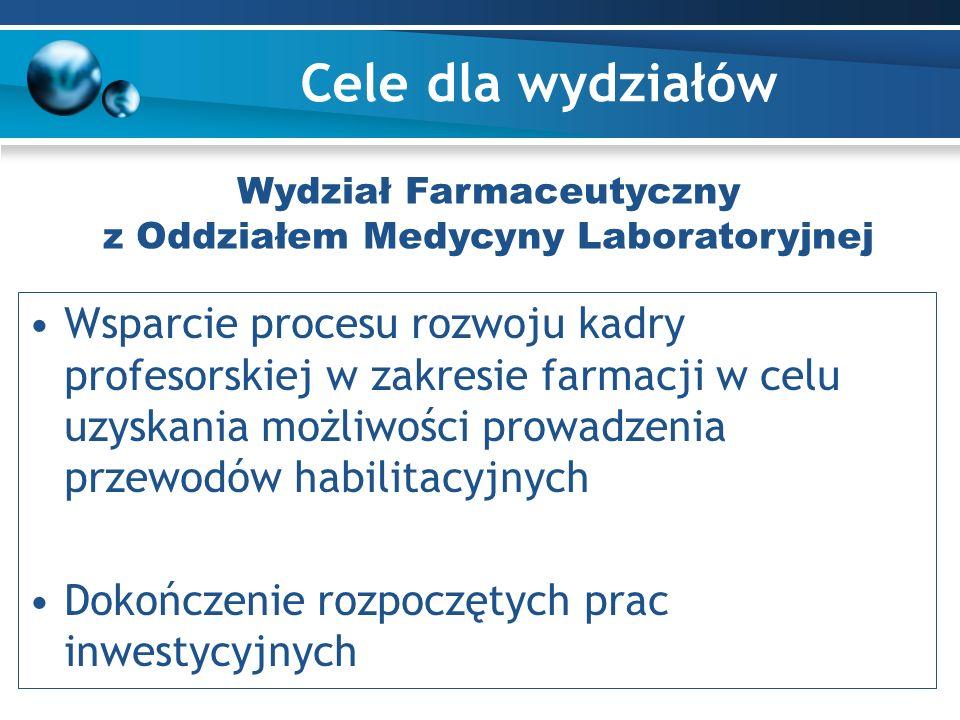 Cele dla wydziałów Wsparcie procesu rozwoju kadry profesorskiej w zakresie farmacji w celu uzyskania możliwości prowadzenia przewodów habilitacyjnych Dokończenie rozpoczętych prac inwestycyjnych Wydział Farmaceutyczny z Oddziałem Medycyny Laboratoryjnej