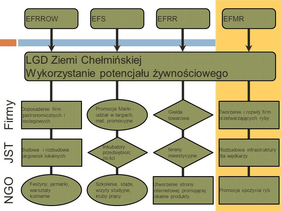 EFRROWEFRREFSEFMR LGD Ziemi Chełmińskiej Wykorzystanie potencjału żywnościowego Promocja Marki - udział w targach, mat.