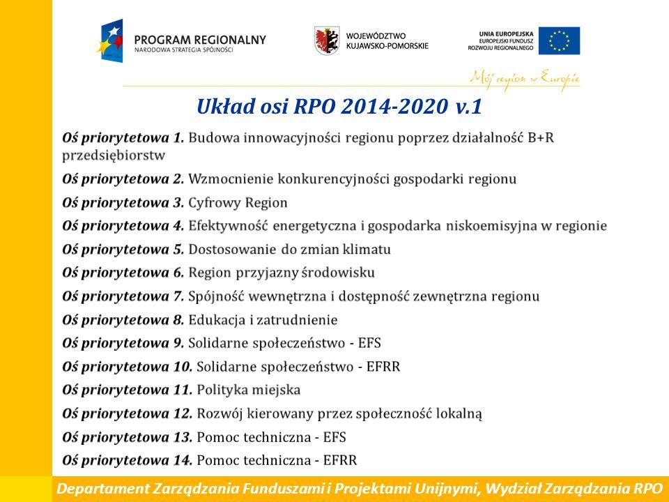 Departament Zarządzania Funduszami i Projektami Unijnymi, Wydział Zarządzania RPO Układ osi RPO 2014-2020 v.1