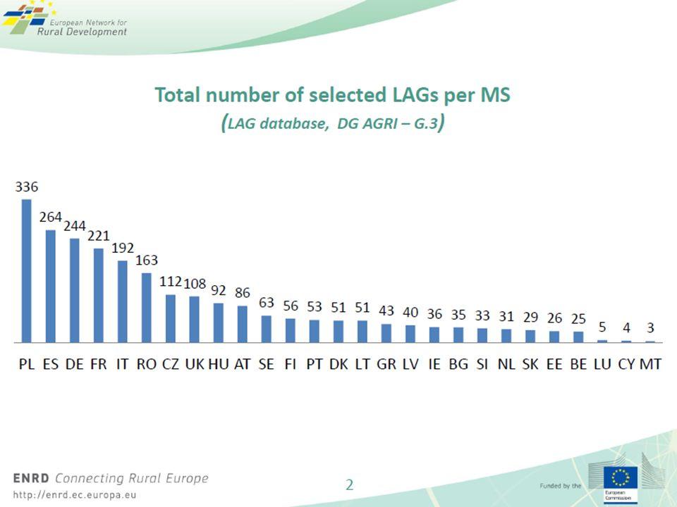 Budżet Osi 4 PROW 787 500 000,00 €, w tym 80% EFRROW 4,5% PROW (wymagane min.