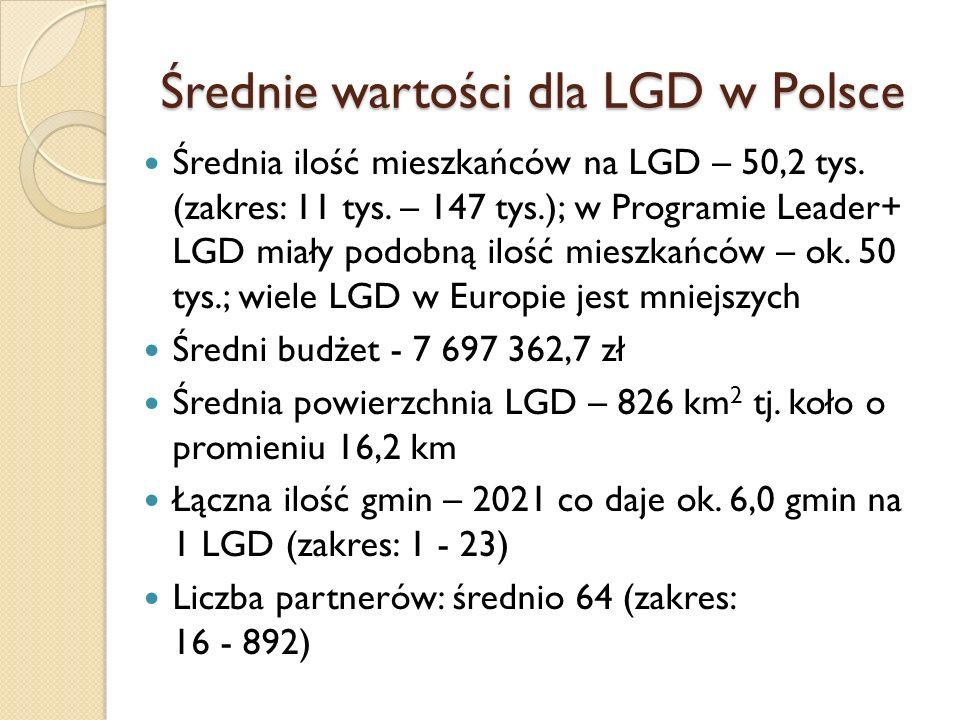 Średnie wartości dla LGD w Polsce Średnia ilość mieszkańców na LGD – 50,2 tys.