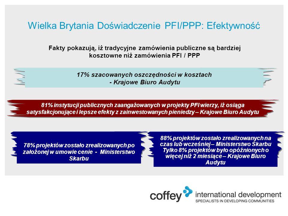 Wielka Brytania Doświadczenie PFI/PPP: Efektywność Fakty pokazują, iż tradycyjne zamówienia publiczne są bardziej kosztowne niż zamówienia PFI / PPP 81% instytucji publicznych zaangażowanych w projekty PFI wierzy, iż osiąga satysfakcjonujące i lepsze efekty z zainwestowanych pieniedzy – Krajowe Biuro Audytu 88% projektów zostało zrealizowanych na czas lub wcześniej – Ministerstwo Skarbu Tylko 8% projektów było opóźnionych o więcej niż 2 miesiące – Krajowe Biuro Audytu 78% projektów zostało zrealizowanych po założonej w umowie cenie - Ministerstwo Skarbu 17% szacowanych oszczędności w kosztach - Krajowe Biuro Audytu