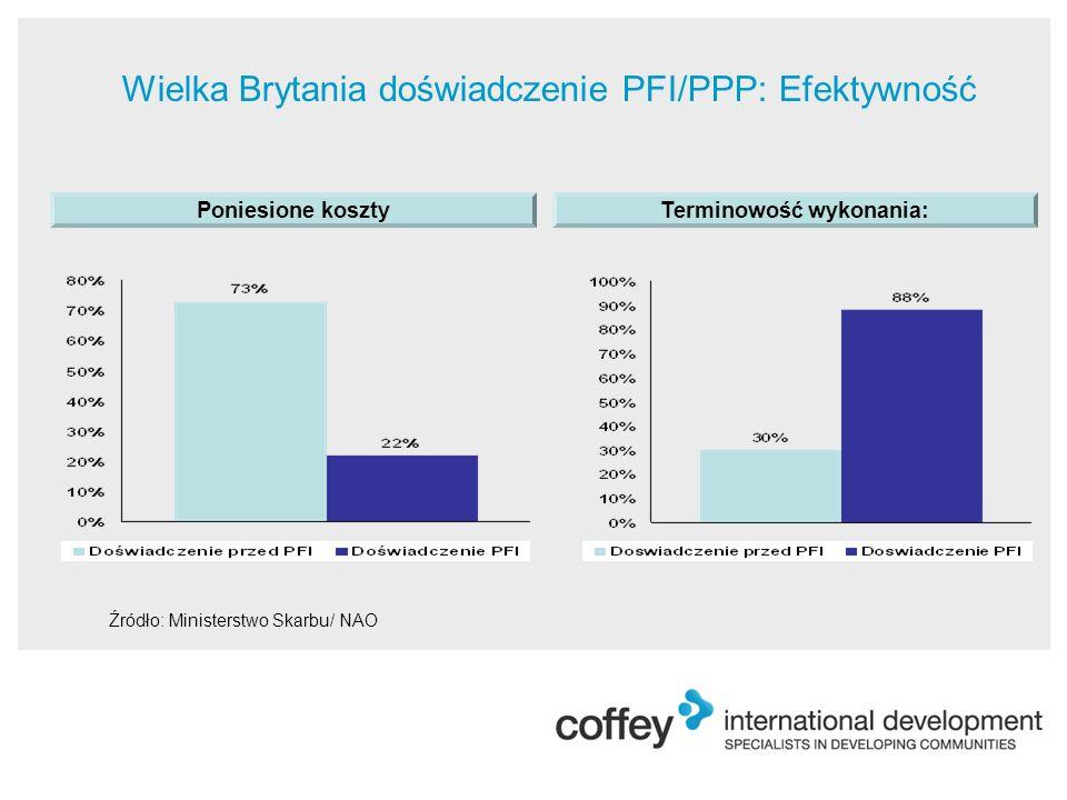 Wielka Brytania doświadczenie PFI/PPP: Efektywność Terminowość wykonania: Źródło: Ministerstwo Skarbu/ NAO Poniesione koszty