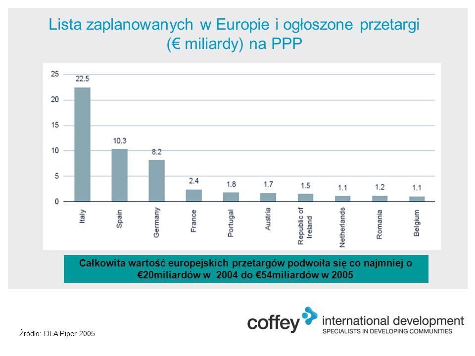 Lista zaplanowanych w Europie i ogłoszone przetargi (€ miliardy) na PPP Źródlo: DLA Piper 2005 Całkowita wartość europejskich przetargów podwoiła się co najmniej o €20miliardów w 2004 do €54miliardów w 2005