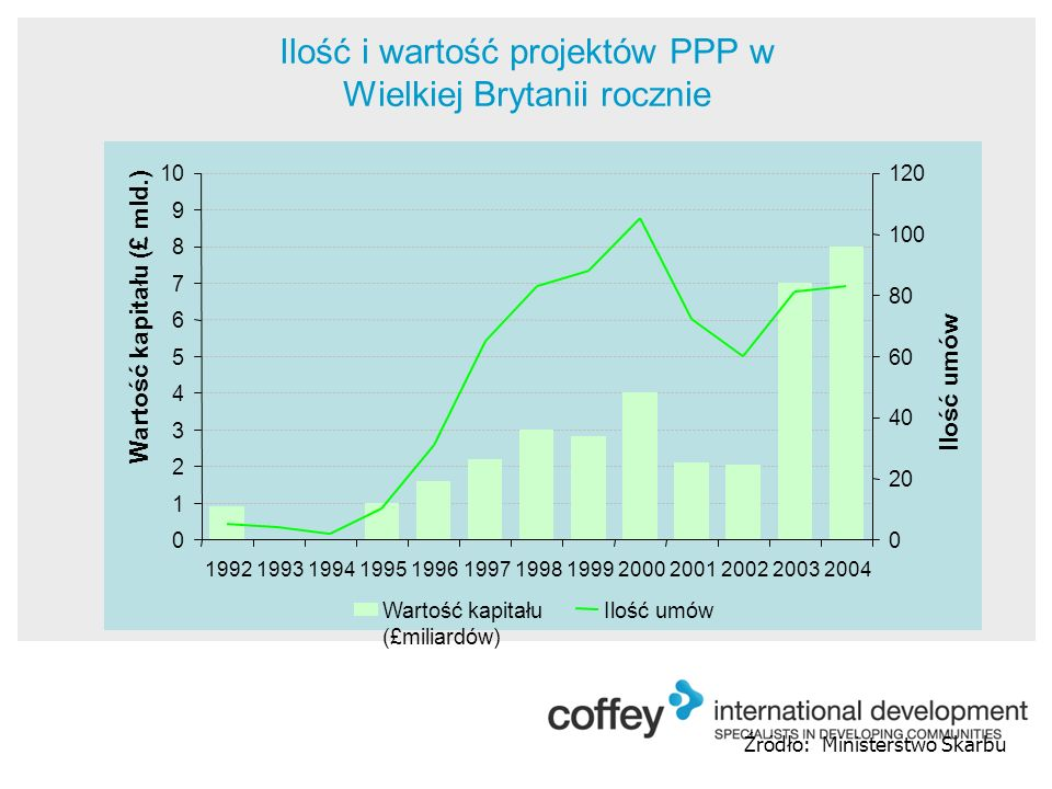 Źródło: Ministerstwo Skarbu Ilość i wartość projektów PPP w Wielkiej Brytanii rocznie