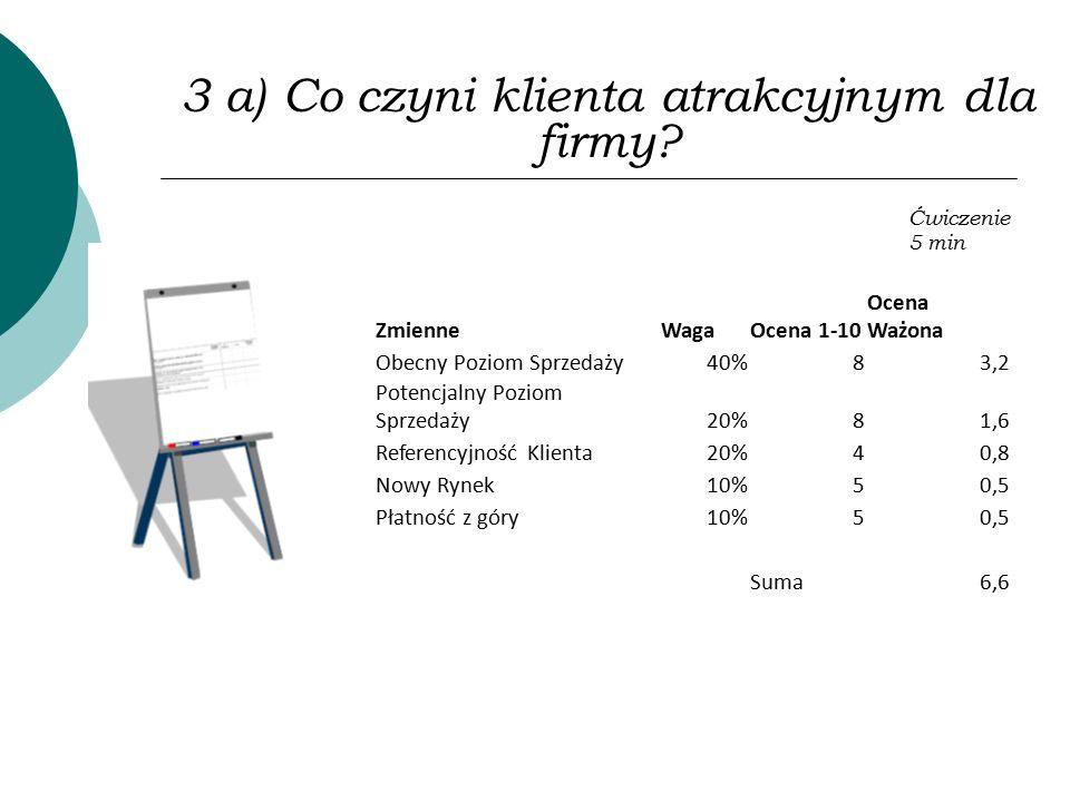 3 a) Co czyni klienta atrakcyjnym dla firmy? Ćwiczenie 5 min ZmienneWagaOcena 1-10 Ocena Ważona Obecny Poziom Sprzedaży40%83,2 Potencjalny Poziom Sprz
