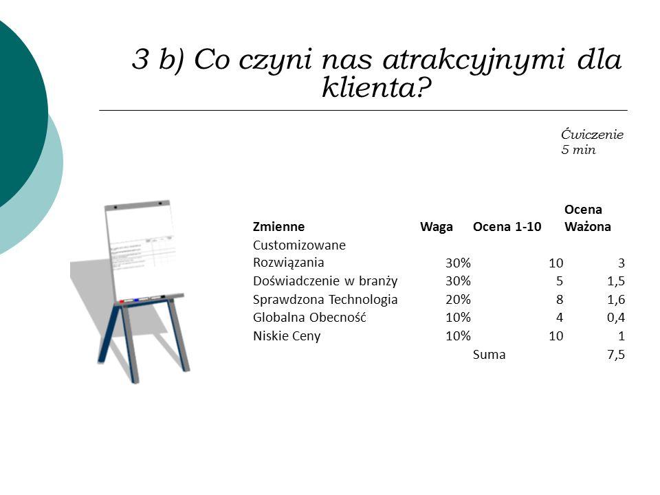 3 b) Co czyni nas atrakcyjnymi dla klienta? Ćwiczenie 5 min ZmienneWagaOcena 1-10 Ocena Ważona Customizowane Rozwiązania30%103 Doświadczenie w branży3