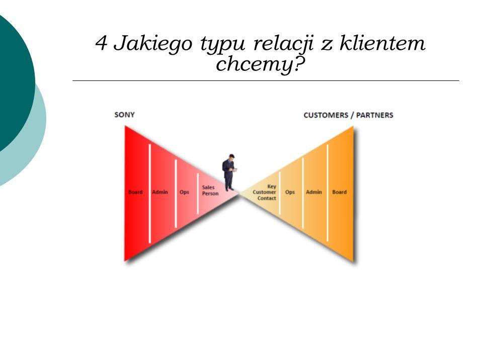 4 Jakiego typu relacji z klientem chcemy?