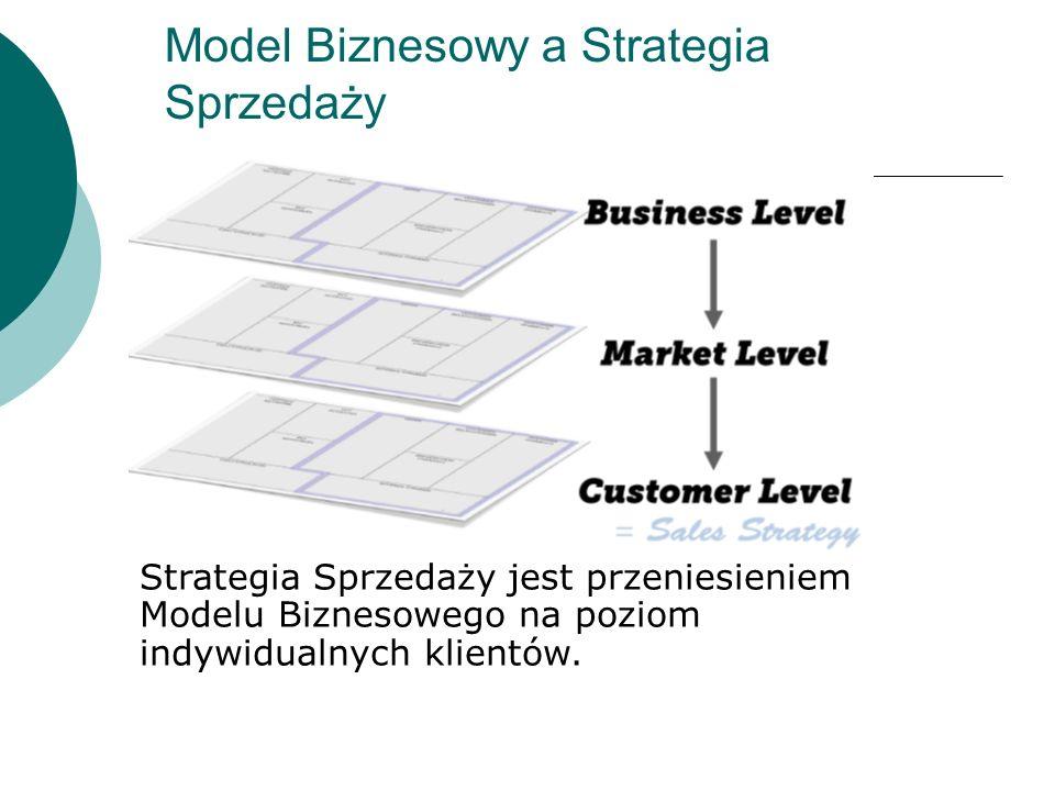 Model Biznesowy a Strategia Sprzedaży Strategia Sprzedaży jest przeniesieniem Modelu Biznesowego na poziom indywidualnych klientów.