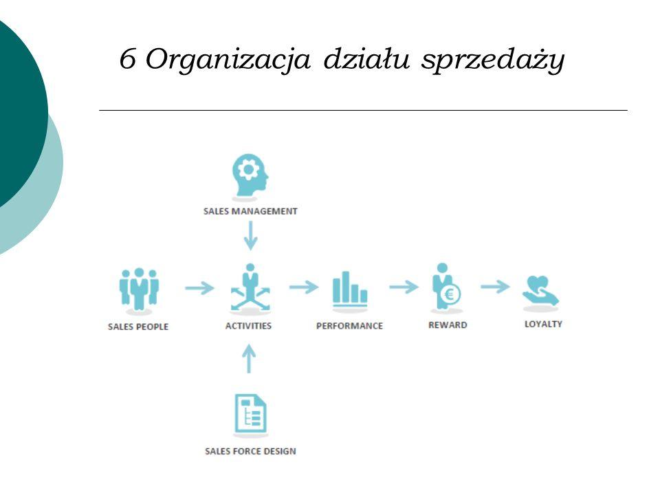 6 Organizacja działu sprzedaży
