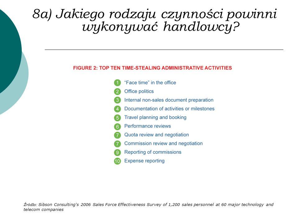 8a) Jakiego rodzaju czynności powinni wykonywać handlowcy? Żródło: Sibson Consulting's 2006 Sales Force Effectiveness Survey of 1,200 sales personnel