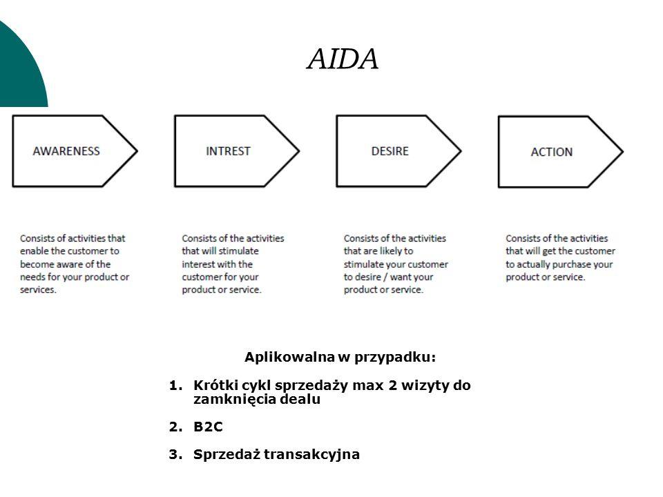 AIDA Aplikowalna w przypadku: 1.Krótki cykl sprzedaży max 2 wizyty do zamknięcia dealu 2.B2C 3.Sprzedaż transakcyjna