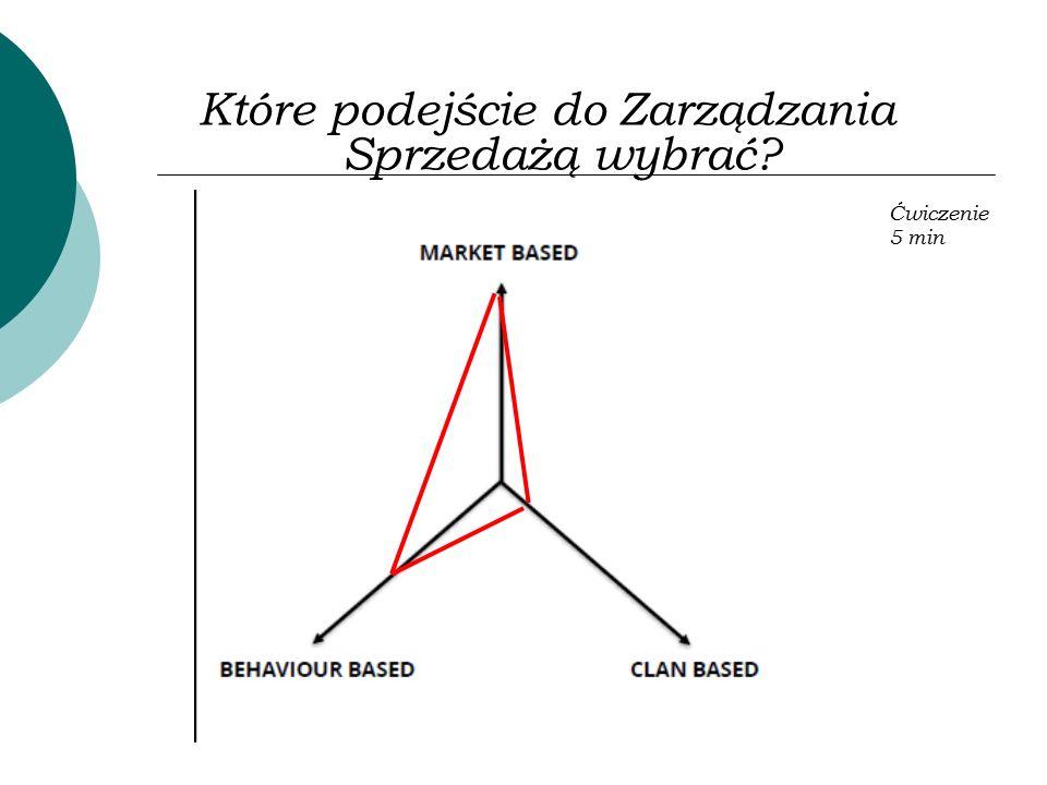 Które podejście do Zarządzania Sprzedażą wybrać? Ćwiczenie 5 min