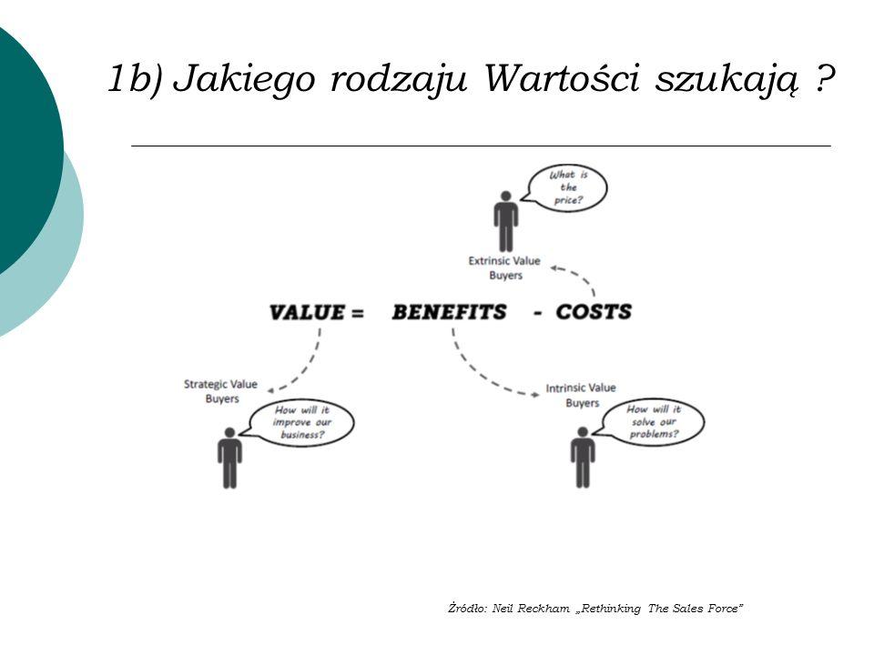 """1b) Jakiego rodzaju Wartości szukają ? Żródło: Neil Reckham """"Rethinking The Sales Force"""""""
