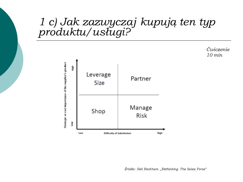 """1 c) Jak zazwyczaj kupują ten typ produktu/usługi? Żródło: Neil Reckham """"Rethinking The Sales Force"""" Ćwiczenie 10 min"""