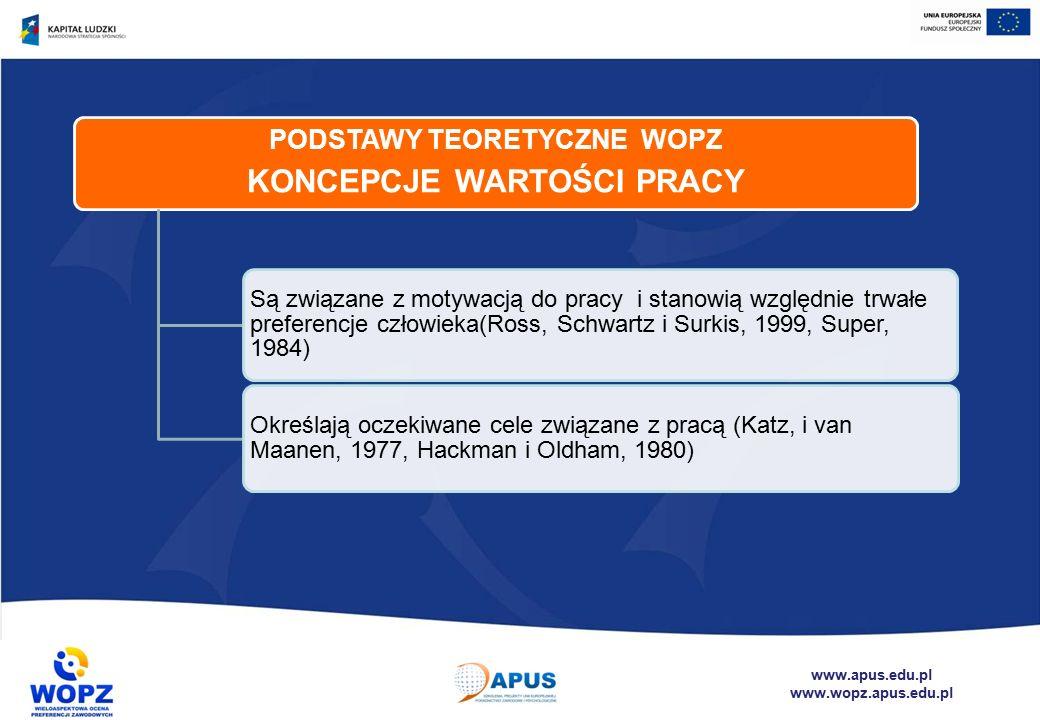 www.apus.edu.pl www.wopz.apus.edu.pl PODSTAWY TEORETYCZNE WOPZ KONCEPCJE WARTOŚCI PRACY Są związane z motywacją do pracy i stanowią względnie trwałe preferencje człowieka(Ross, Schwartz i Surkis, 1999, Super, 1984) Określają oczekiwane cele związane z pracą (Katz, i van Maanen, 1977, Hackman i Oldham, 1980)