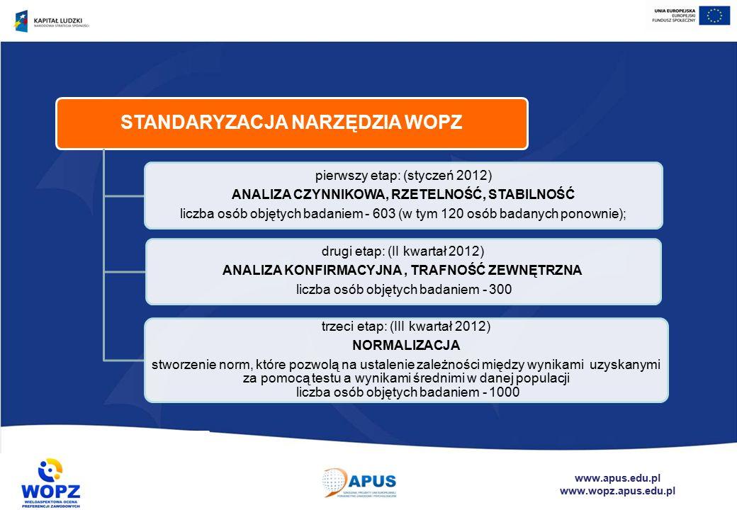 www.apus.edu.pl www.wopz.apus.edu.pl STANDARYZACJA NARZĘDZIA WOPZ pierwszy etap: (styczeń 2012) ANALIZA CZYNNIKOWA, RZETELNOŚĆ, STABILNOŚĆ liczba osób objętych badaniem - 603 (w tym 120 osób badanych ponownie); drugi etap: (II kwartał 2012) ANALIZA KONFIRMACYJNA, TRAFNOŚĆ ZEWNĘTRZNA liczba osób objętych badaniem - 300 trzeci etap: (III kwartał 2012) NORMALIZACJA stworzenie norm, które pozwolą na ustalenie zależności między wynikami uzyskanymi za pomocą testu a wynikami średnimi w danej populacji liczba osób objętych badaniem - 1000