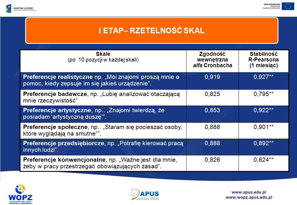 www.apus.edu.pl www.wopz.apus.edu.pl Skale (po 10 pozycji w każdej skali) Zgodność wewnętrzna alfa Cronbacha Stabilność R-Pearsona (1 miesiąc) Preferencje realistyczne np.