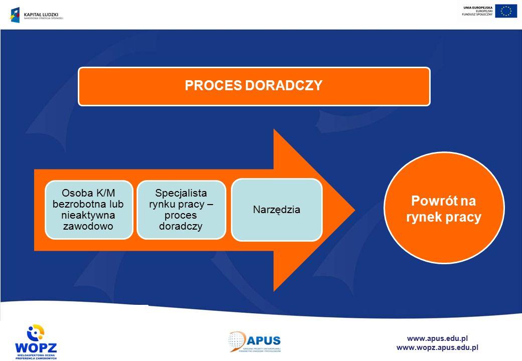 www.apus.edu.pl www.wopz.apus.edu.pl PROCES DORADCZY Osoba K/M bezrobotna lub nieaktywna zawodowo Specjalista rynku pracy – proces doradczy Narzędzia Powrót na rynek pracy