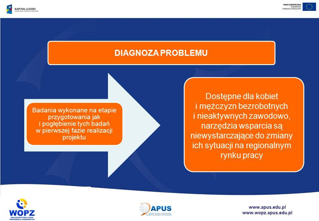 www.apus.edu.pl www.wopz.apus.edu.pl Dostępne dla kobiet i mężczyzn bezrobotnych i nieaktywnych zawodowo, narzędzia wsparcia są niewystarczające do zmiany ich sytuacji na regionalnym rynku pracy DIAGNOZA PROBLEMU Badania wykonane na etapie przygotowania jak i pogłębienie tych badań w pierwszej fazie realizacji projektu
