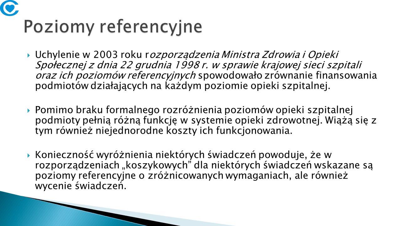  Uchylenie w 2003 roku rozporządzenia Ministra Zdrowia i Opieki Społecznej z dnia 22 grudnia 1998 r.