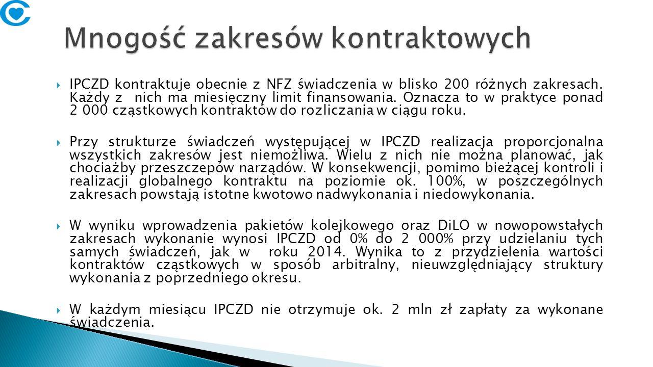  IPCZD kontraktuje obecnie z NFZ świadczenia w blisko 200 różnych zakresach.