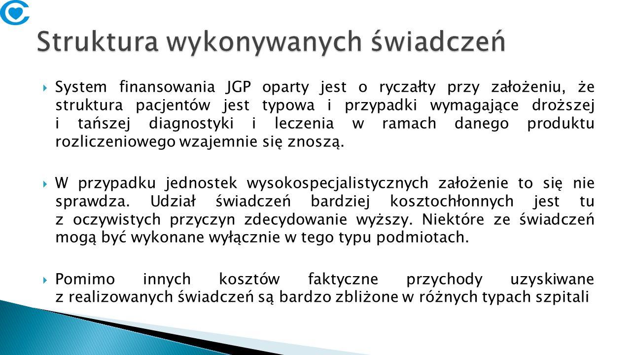 Choroby górnego odcinka dróg oddechowych – średnia wartość hospitalizacji (oddziały pediatryczne) Szpital gminny, miejski, powiatowy Szpital kliniczny Źródło: www.prog.nfz.gov.pl