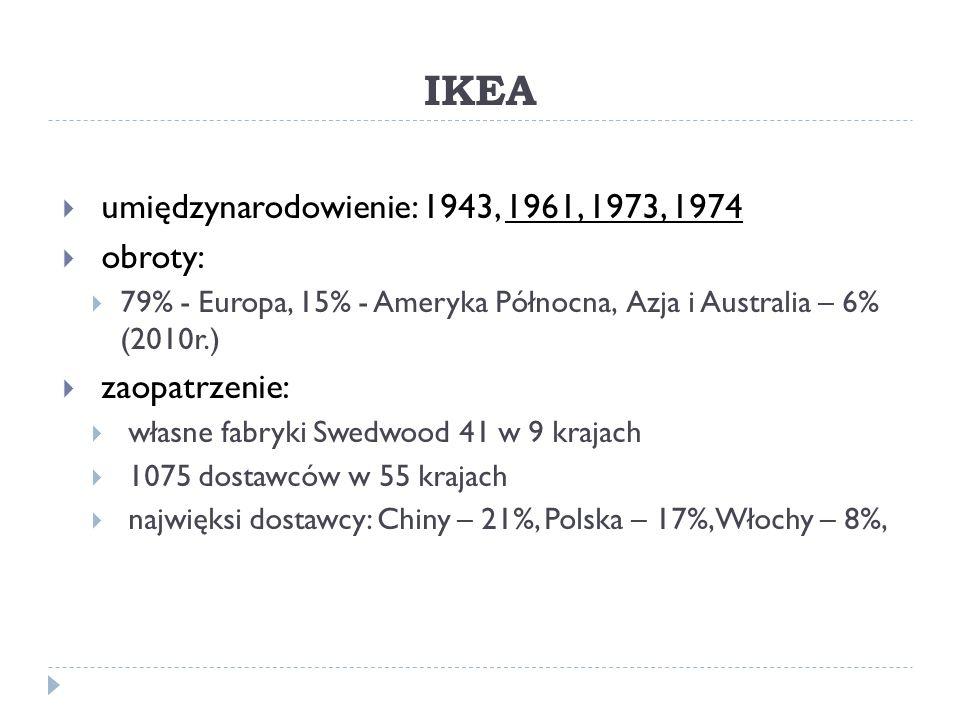IKEA  umiędzynarodowienie: 1943, 1961, 1973, 1974  obroty:  79% - Europa, 15% - Ameryka Północna, Azja i Australia – 6% (2010r.)  zaopatrzenie:  własne fabryki Swedwood 41 w 9 krajach  1075 dostawców w 55 krajach  najwięksi dostawcy: Chiny – 21%, Polska – 17%, Włochy – 8%,