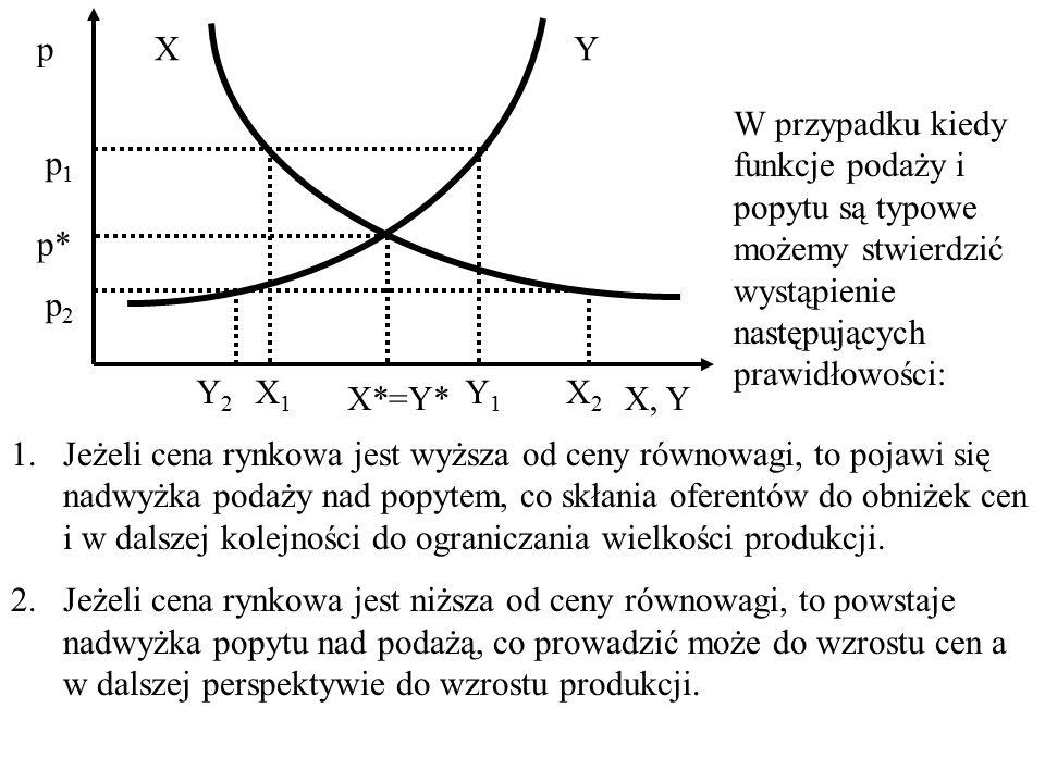 Równowaga rynkowa w doskonałej konkurencji w krótkim okresie czasu Równowaga rynkowa to jest stan, kiedy przy danej cenie podaż jest równa popytowi.