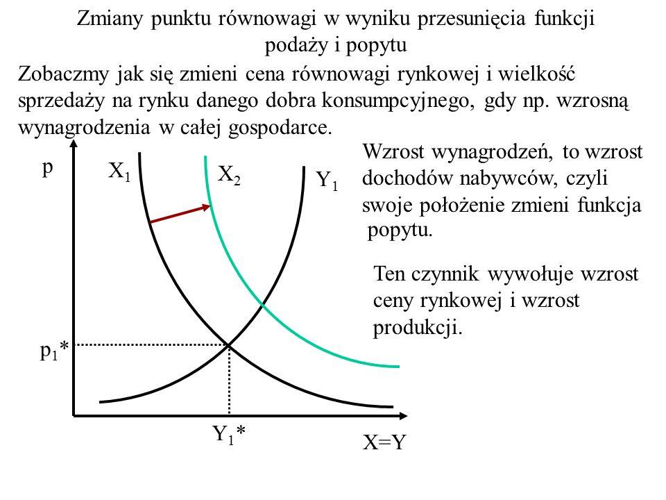 p X=Y p* X*=Y* X Y p min X1X1 Y1Y1 p max Y2Y2 X2X2