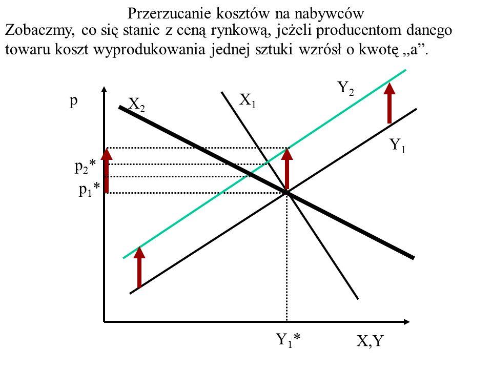 p p1*p1* X=Y Y1*Y1* X1X1 Y1Y1 X2X2 Wzrost wynagrodzeń z punktu widzenia firm produkujących analizowany produkt to wzrost kosztów zmiennych, czyli swoje położenie musi zmienić funkcja podaży.