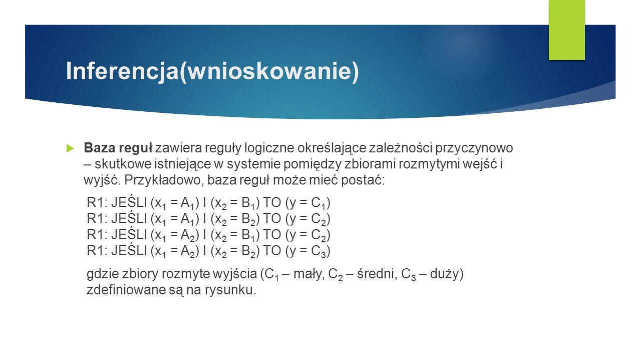 Inferencja(wnioskowanie)  Baza reguł zawiera reguły logiczne określające zależności przyczynowo – skutkowe istniejące w systemie pomiędzy zbiorami ro