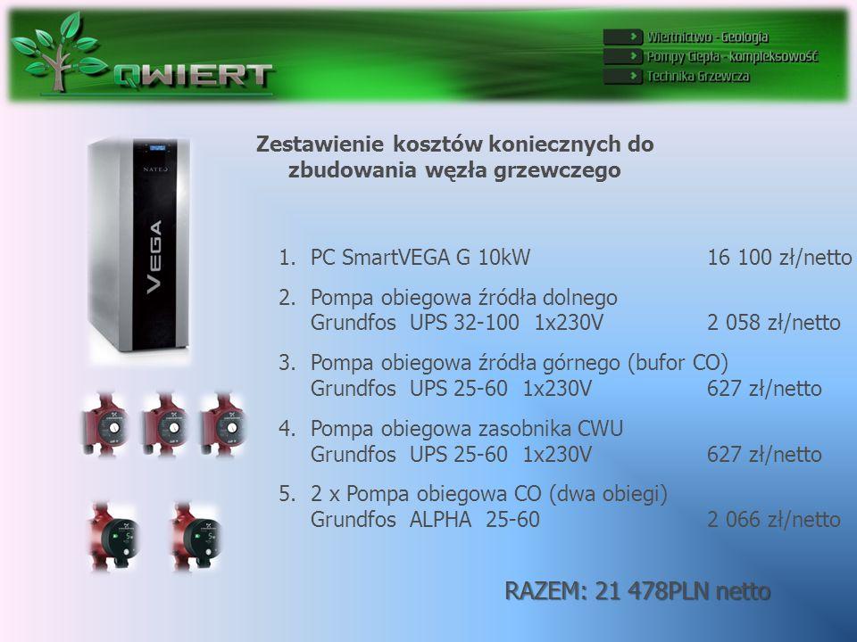 Zestawienie kosztów koniecznych do zbudowania węzła grzewczego 1.PC SmartVEGA G 10kW 16 100 zł/netto 2.Pompa obiegowa źródła dolnego Grundfos UPS 32-100 1x230V 2 058 zł/netto 3.Pompa obiegowa źródła górnego (bufor CO) Grundfos UPS 25-60 1x230V 627 zł/netto 4.Pompa obiegowa zasobnika CWU Grundfos UPS 25-60 1x230V 627 zł/netto 5.2 x Pompa obiegowa CO (dwa obiegi) Grundfos ALPHA 25-60 2 066 zł/netto RAZEM: 21 478PLN netto