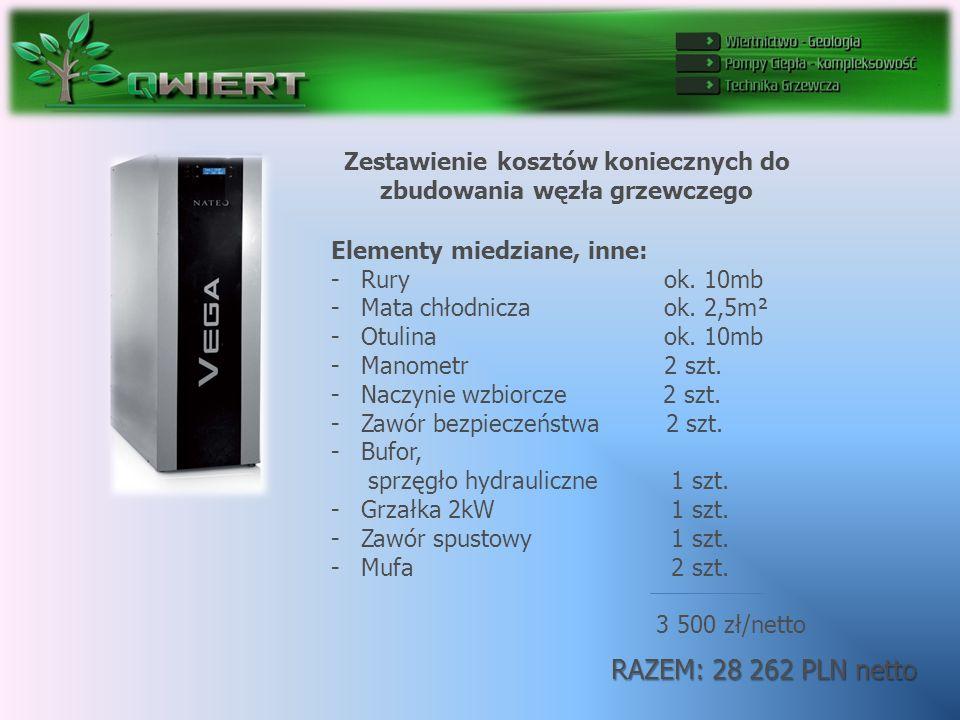Zestawienie kosztów koniecznych do zbudowania węzła grzewczego RAZEM: 28 262 PLN netto Elementy miedziane, inne: -Rury ok.