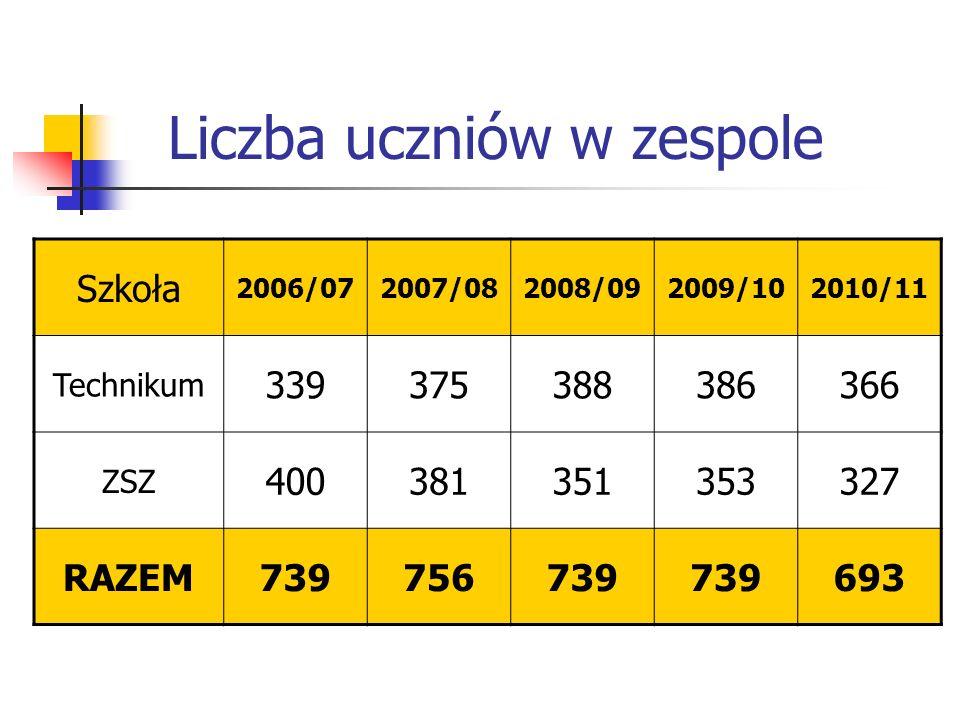 Liczba uczniów w zespole Szkoła 2006/072007/082008/092009/102010/11 Technikum 339375388386366 ZSZ 400381351353327 RAZEM739756739 693