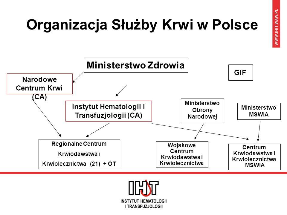 Organizacja Służby Krwi w Polsce Ministerstwo Zdrowia Instytut Hematologii i Transfuzjologii (CA) Regionalne Centrum Krwiodawstwa i Krwiolecznictwa (2