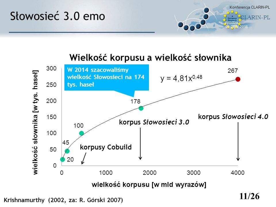 11/26 korpus Słowosieci 3.0 Słowosieć 3.0 emo korpus Słowosieci 4.0 Krishnamurthy (2002, za: R. Górski 2007) korpusy Cobuild W 2014 szacowaliśmy wielk