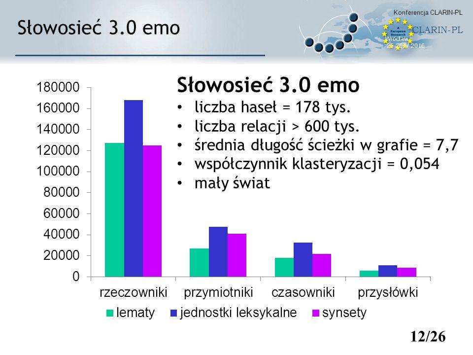 12/26 Słowosieć 3.0 emo liczba haseł = 178 tys. liczba relacji > 600 tys. średnia długość ścieżki w grafie = 7,7 współczynnik klasteryzacji = 0,054 ma