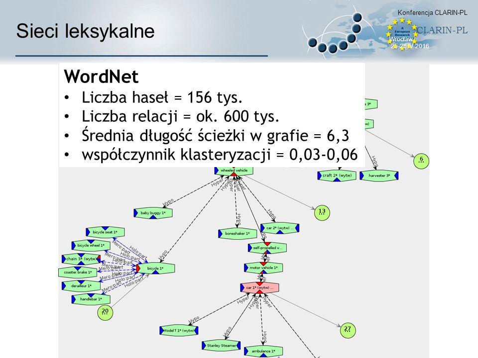 Sieci leksykalne WordNet Liczba haseł = 156 tys. Liczba relacji = ok.