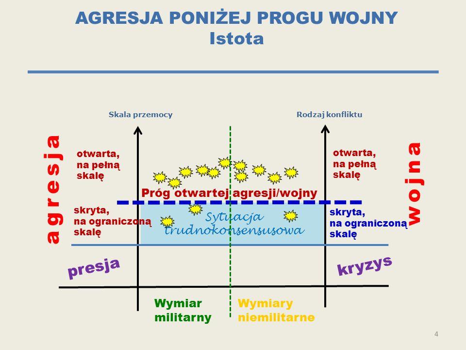 Sytuacja trudnokonsensusowa AGRESJA PONIŻEJ PROGU WOJNY Istota 4 Skala przemocyRodzaj konfliktu presja agresja kryzys wojna Próg otwartej agresji/wojn