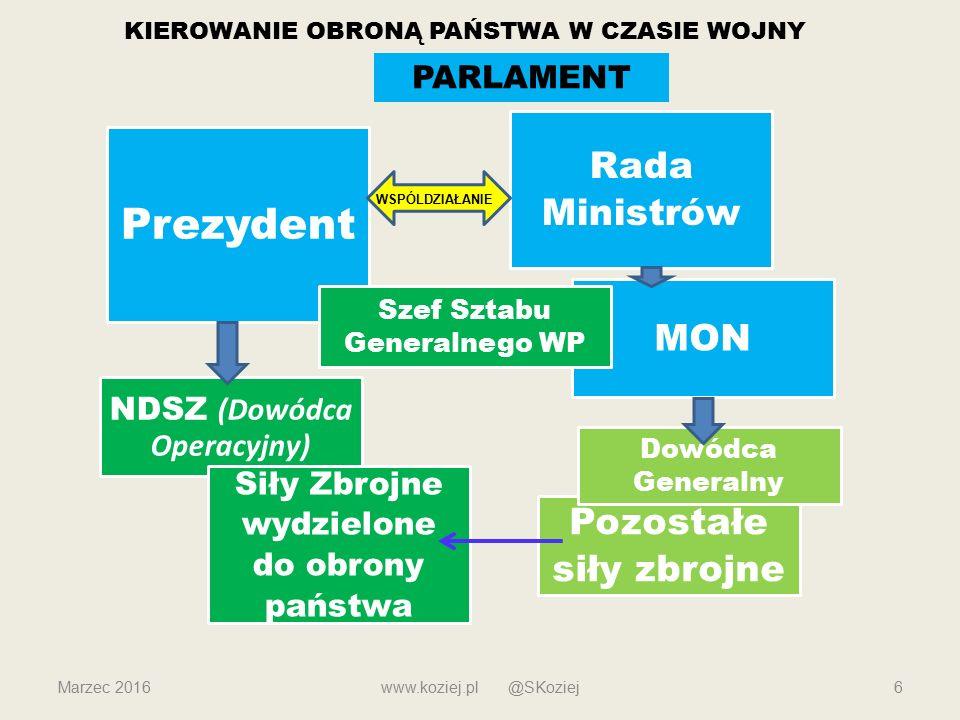 Prezydent Rada Ministrów MON NDSZ (Dowódca Operacyjny) Szef Sztabu Generalnego WP Siły Zbrojne wydzielone do obrony państwa Pozostałe siły zbrojne Dow