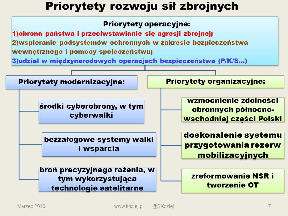 Priorytety rozwoju sił zbrojnych Marzec 2016www.koziej.pl @SKoziej7 Priorytety operacyjne : 1)obrona państwa i przeciwstawianie się agresji zbrojnej; 2)wspieranie podsystemów ochronnych w zakresie bezpieczeństwa wewnętrznego i pomocy społeczeństwu; 3)udział w międzynarodowych operacjach bezpieczeństwa (P/K/S…) Priorytety modernizacyjne: środki cyberobrony, w tym cyberwalki bezzałogowe systemy walki i wsparcia broń precyzyjnego rażenia, w tym wykorzystująca technologie satelitarne Priorytety organizacyjne: wzmocnienie zdolności obronnych północno- wschodniej części Polski doskonalenie systemu przygotowania rezerw mobilizacyjnych zreformowanie NSR i tworzenie OT