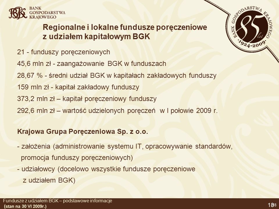 18 Fundusze z udziałem BGK – podstawowe informacje ( stan na 30 VI 2009r.) 21 - funduszy poręczeniowych 45,6 mln zł - zaangażowanie BGK w funduszach 28,67 % - średni udział BGK w kapitałach zakładowych funduszy 159 mln zł - kapitał zakładowy funduszy 373,2 mln zł – kapitał poręczeniowy funduszy 292,6 mln zł – wartość udzielonych poręczeń w I połowie 2009 r.