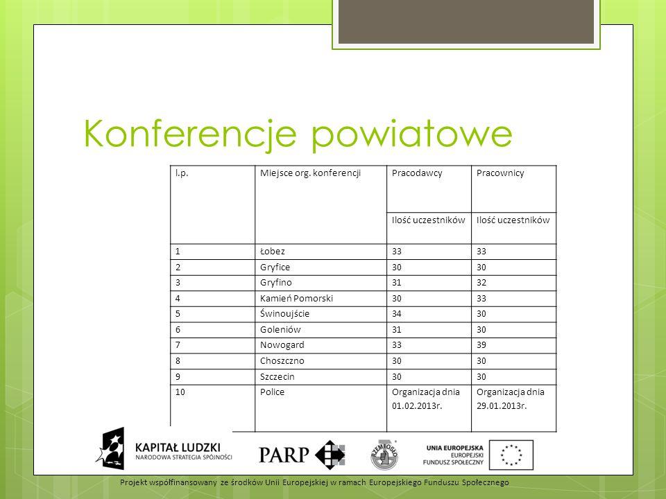 Konferencje powiatowe l.p.Miejsce org. konferencji Pracodawcy Pracownicy Ilość uczestników 1Łobez33 2Gryfice30 3Gryfino3132 4Kamień Pomorski3033 5Świn
