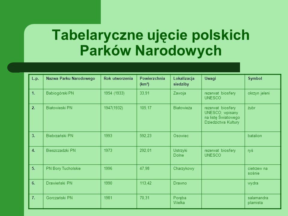 Tabelaryczne ujęcie polskich Parków Narodowych L.p.Nazwa Parku NarodowegoRok utworzeniaPowierzchnia (km²) Lokalizacja siedziby UwagiSymbol 1.Babiogórski PN1954 (1933)33,91Zawojarezerwat biosfery UNESCO okrzyn jeleni 2.Białowieski PN1947(1932)105,17Białowieżarezerwat biosfery UNESCO; wpisany na listę Światowego Dziedzictwa Kultury żubr 3.Biebrzański PN1993592,23Osowiecbatalion 4.Bieszczadzki PN1973292,01Ustrzyki Dolne rezerwat biosfery UNESCO ryś 5.PN Bory Tucholskie199647,98Charzykowycietrzew na sośnie 6.Drawieński PN1990113,42Drawnowydra 7.Gorczański PN198170,31Poręba Wielka salamandra plamista