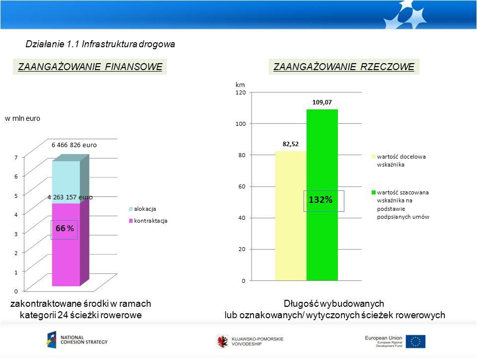 Działanie 1.1 Infrastruktura drogowa zakontraktowane środki w ramach kategorii 24 ścieżki rowerowe ZAANGAŻOWANIE FINANSOWEZAANGAŻOWANIE RZECZOWE Długość wybudowanych lub oznakowanych/ wytyczonych ścieżek rowerowych km w mln euro 6 466 826 euro 4 263 157 euro 66 %