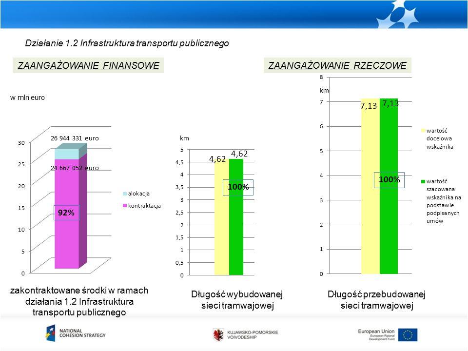 Działanie 1.2 Infrastruktura transportu publicznego zakontraktowane środki w ramach działania 1.2 Infrastruktura transportu publicznego ZAANGAŻOWANIE FINANSOWEZAANGAŻOWANIE RZECZOWE Długość przebudowanej sieci tramwajowej km w mln euro 4,62 Długość wybudowanej sieci tramwajowej 100% 26 944 331 euro 24 667 052 euro 92%
